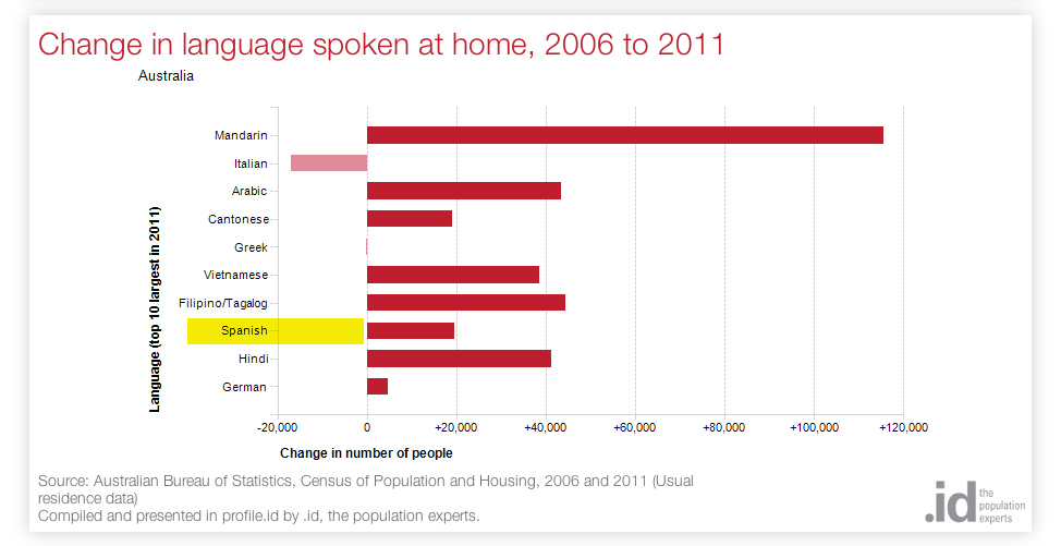 Change in language spoken at home in Australia, 2006 to 2011