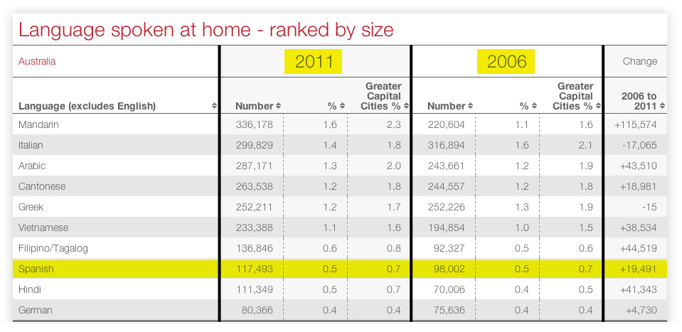 Language spoken at home  in Australia ranked by size 2011 / 2006
