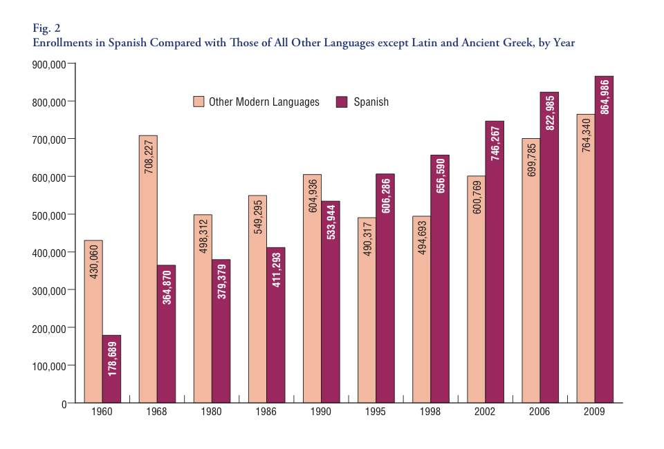 Enrolments in Spanish compare with those of all other languages (1960-2009)