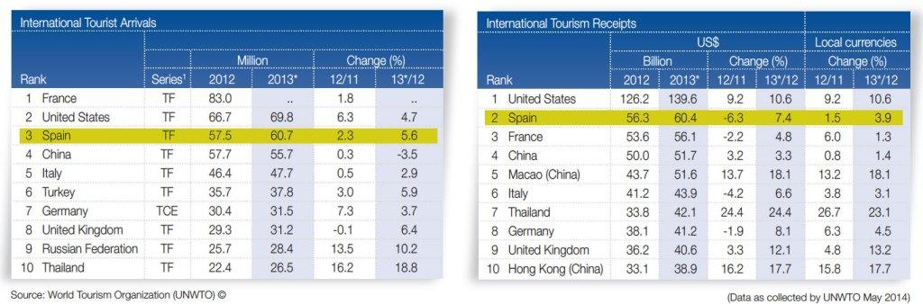 Top ten International tourist arrivals