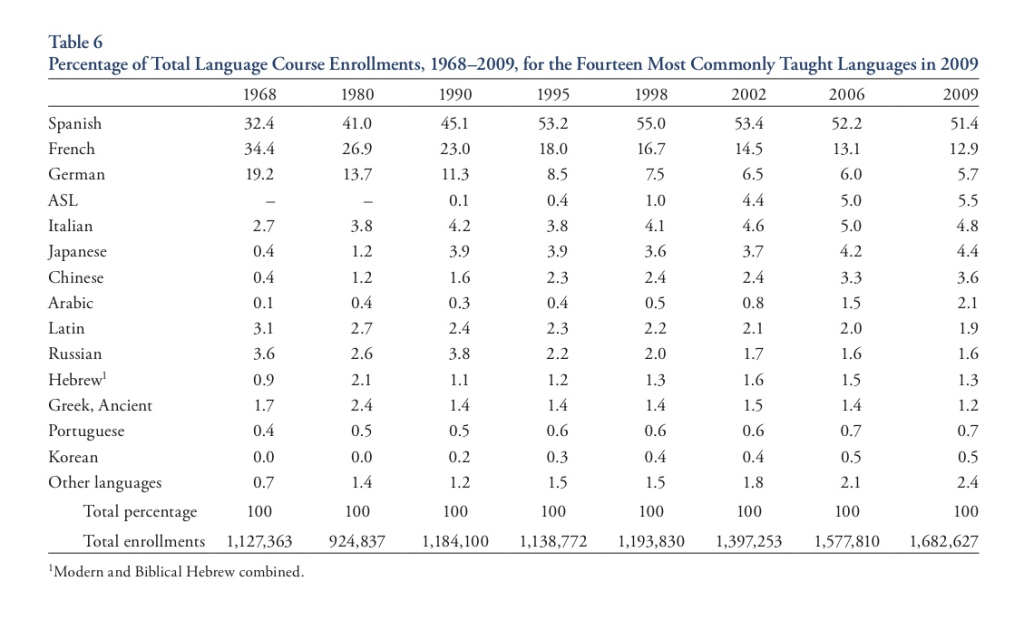 Percentage of total language course enrollments in the USA (1968-2009)