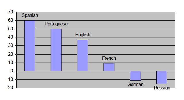 Projection - European languages