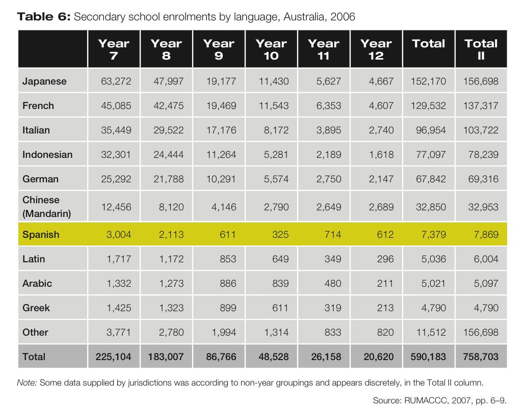 Secondary school enrolments by language, Australia, 2006