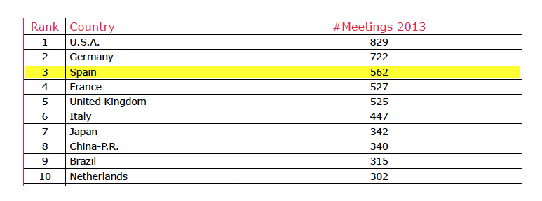 Worldwide rankings: Number of meetings per country
