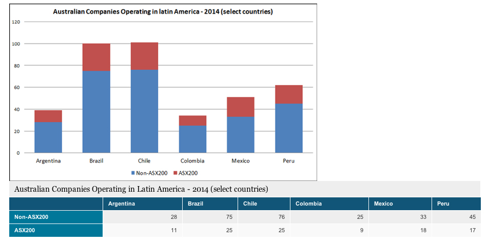 Australian Companies Operating in Latin America - 2014