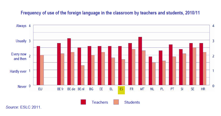 Frequency of use of the foreign language in the classroom by teachers and students, 2010/11