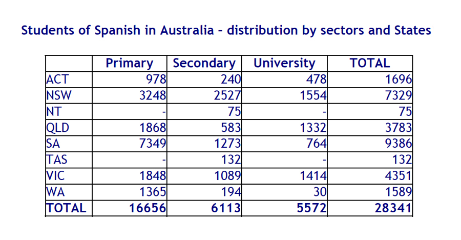 Students of Spanish in Australia