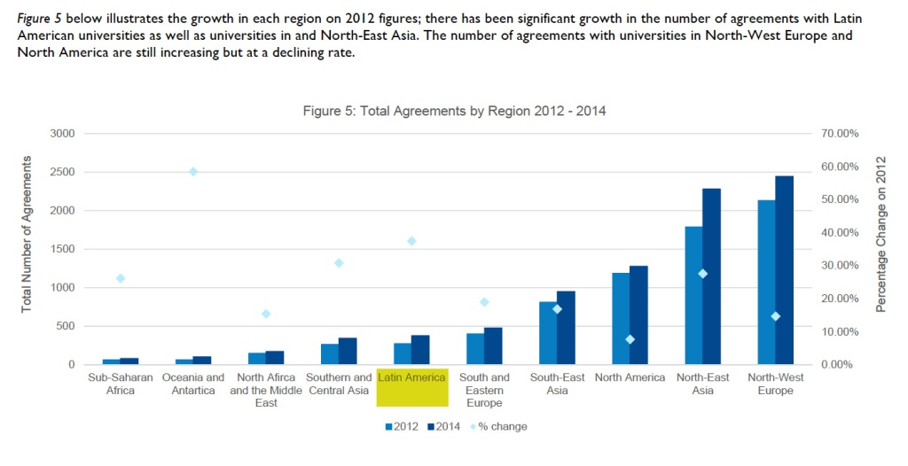 Total Agreements by Region 2012 - 2014